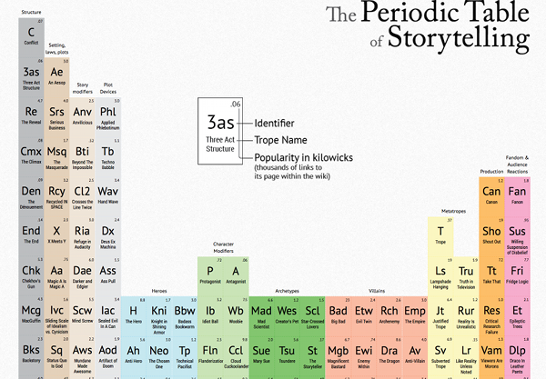Periodical_Table_Storytelling